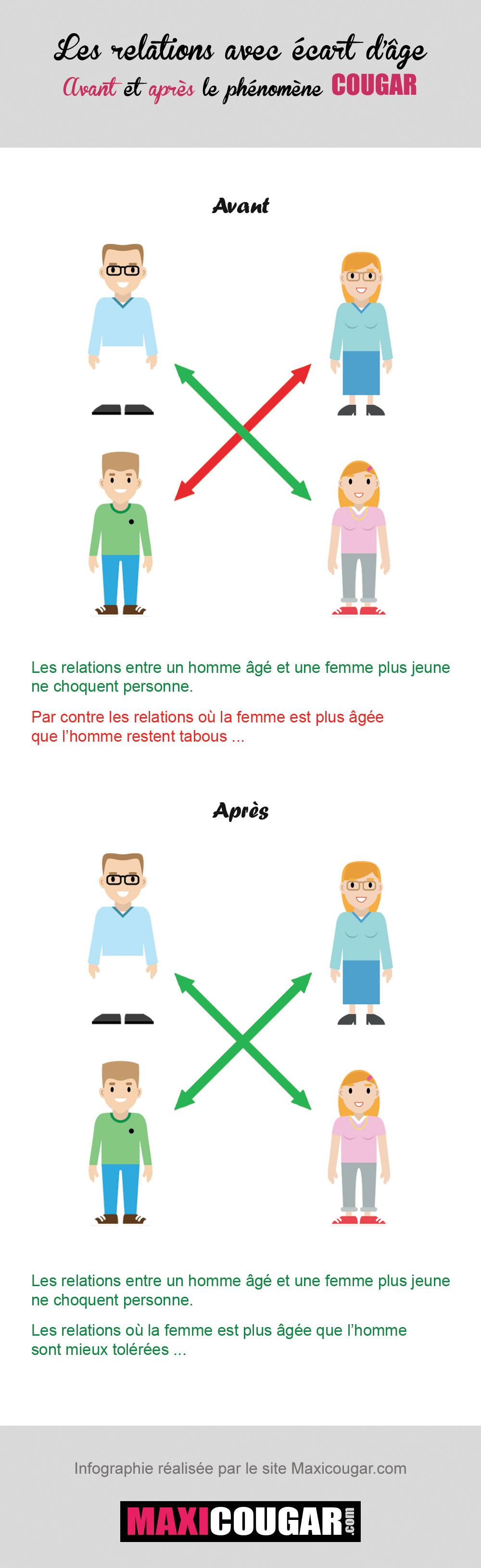 relationsetage